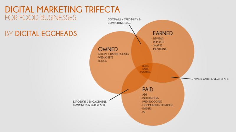 digital marketing trifecta for food brands